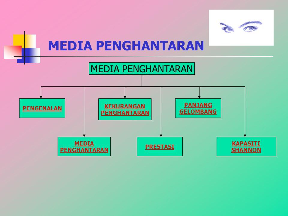 MEDIA PENGHANTARAN MEDIA PENGHANTARAN PENGENALAN KEKURANGAN