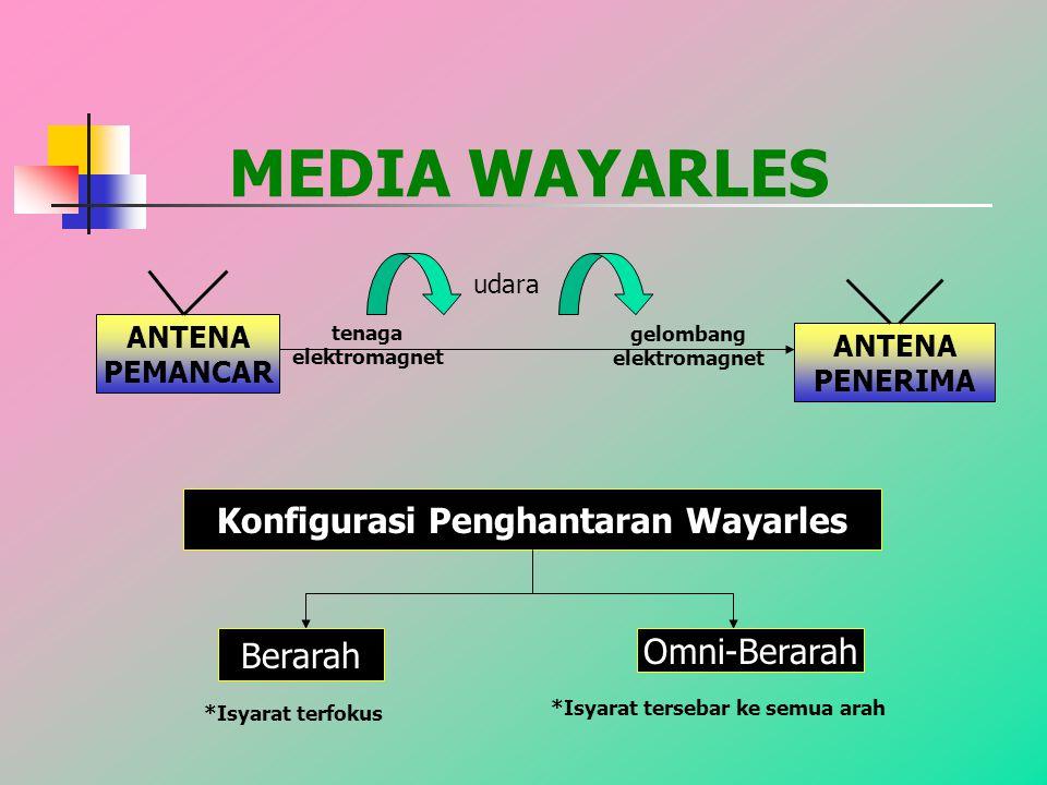 Konfigurasi Penghantaran Wayarles *Isyarat tersebar ke semua arah