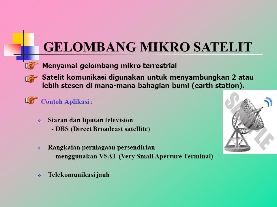 GELOMBANG MIKRO SATELIT
