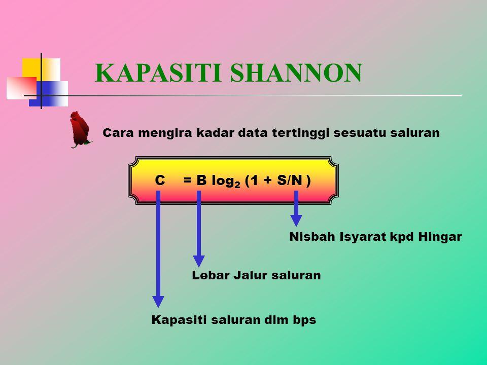 KAPASITI SHANNON Cara mengira kadar data tertinggi sesuatu saluran