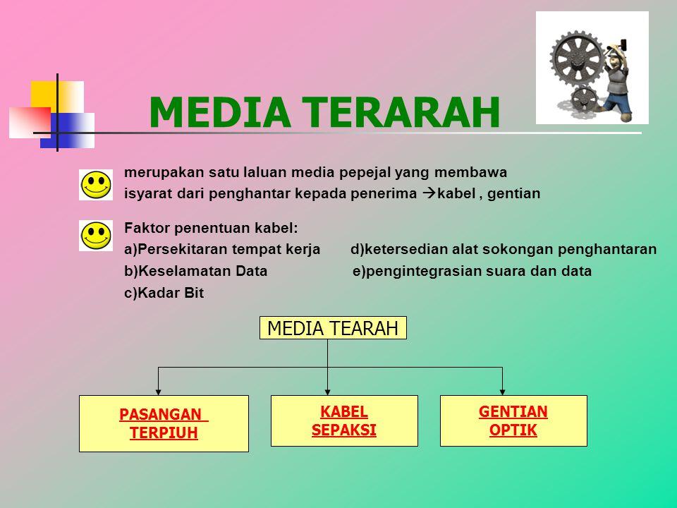 MEDIA TERARAH MEDIA TEARAH