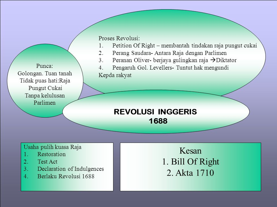 Kesan 1. Bill Of Right 2. Akta 1710 REVOLUSI INGGERIS 1688
