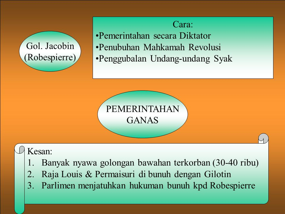 Cara: Pemerintahan secara Diktator. Penubuhan Mahkamah Revolusi. Penggubalan Undang-undang Syak. Gol. Jacobin.