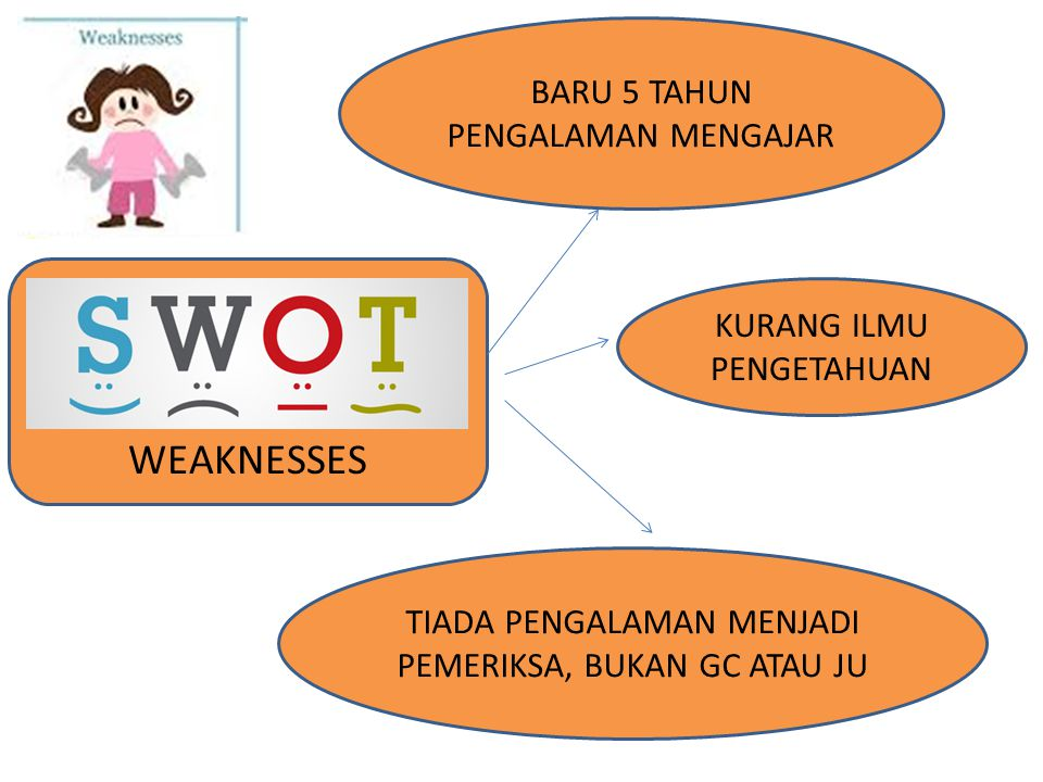 WEAKNESSES BARU 5 TAHUN PENGALAMAN MENGAJAR KURANG ILMU PENGETAHUAN