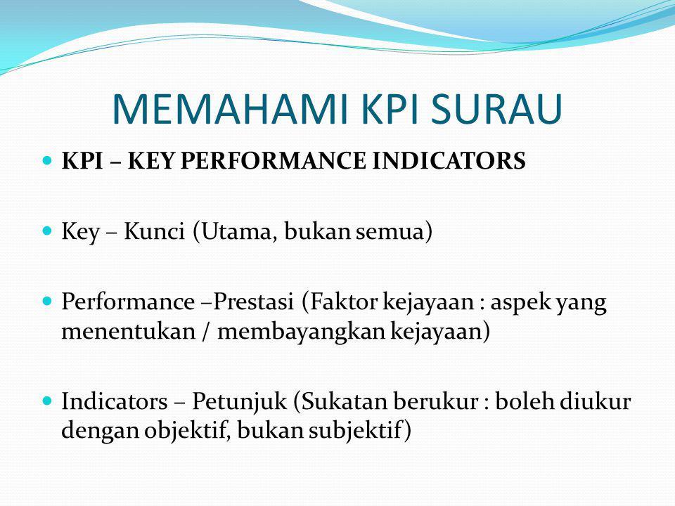 MEMAHAMI KPI SURAU KPI – KEY PERFORMANCE INDICATORS