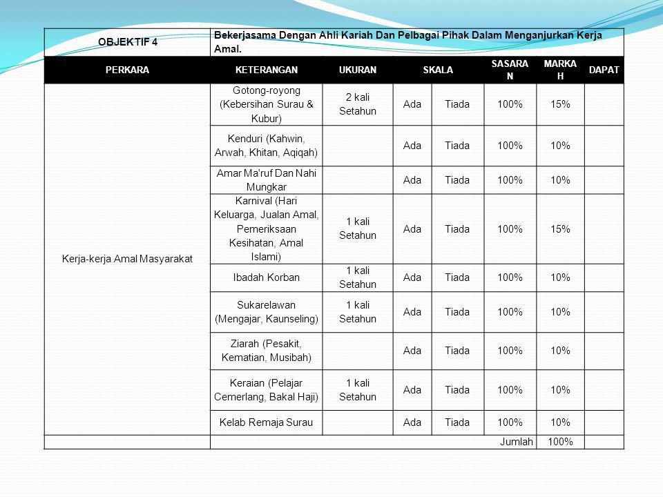 Kerja-kerja Amal Masyarakat Gotong-royong (Kebersihan Surau & Kubur)