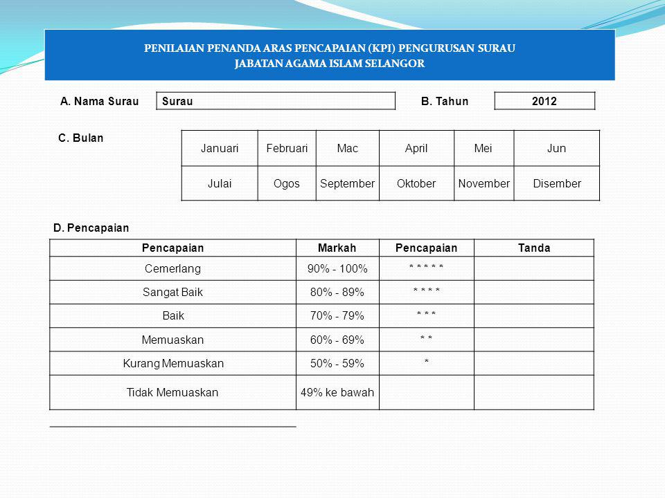 PENILAIAN PENANDA ARAS PENCAPAIAN (KPI) PENGURUSAN SURAU