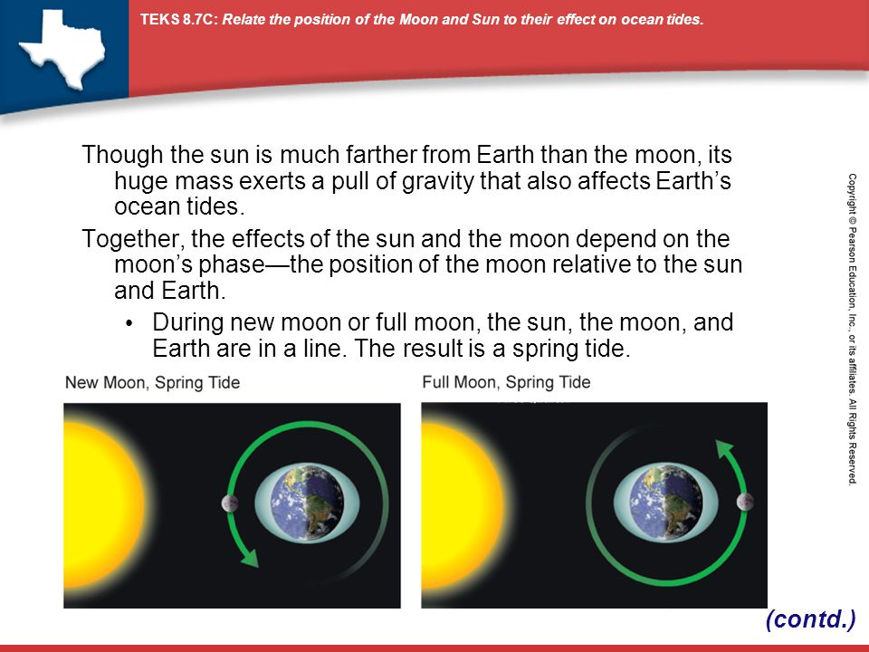 Though the sun is much farther from Earth than the moon, its huge mass exerts a pull of gravity that also affects Earth's ocean tides.