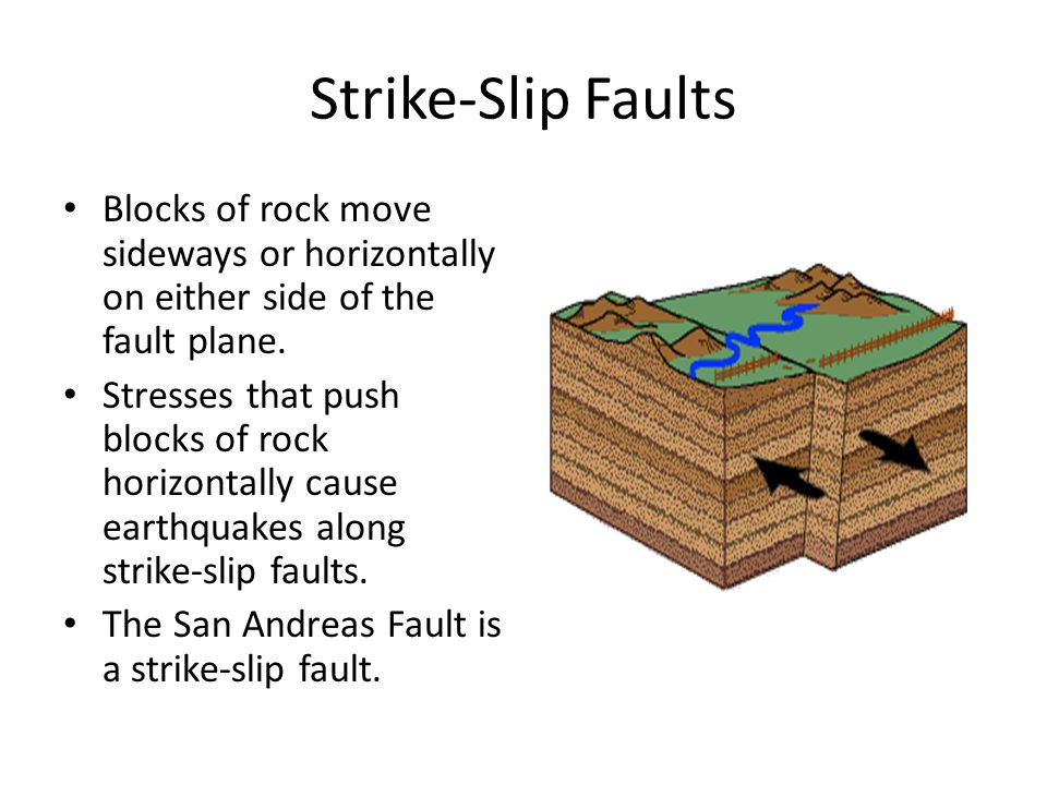 Strike-Slip Faults Blocks of rock move sideways or horizontally on either side of the fault plane.