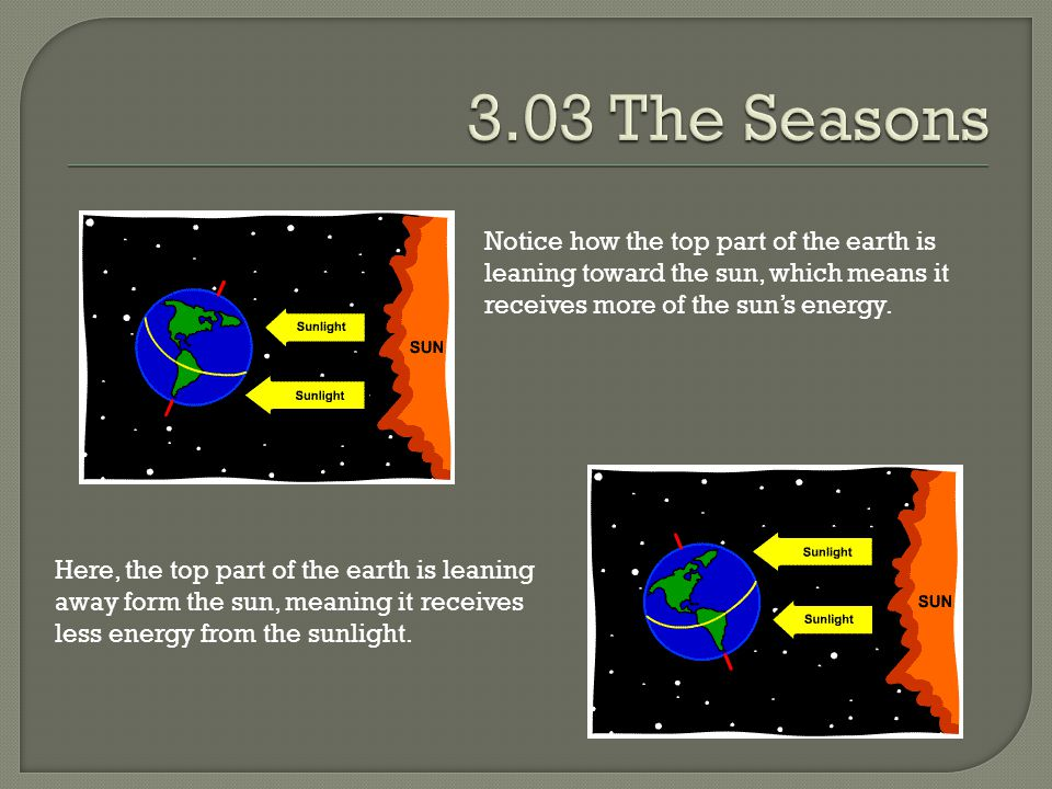 3.03 The Seasons Notice how the top part of the earth is leaning toward the sun, which means it receives more of the sun's energy.
