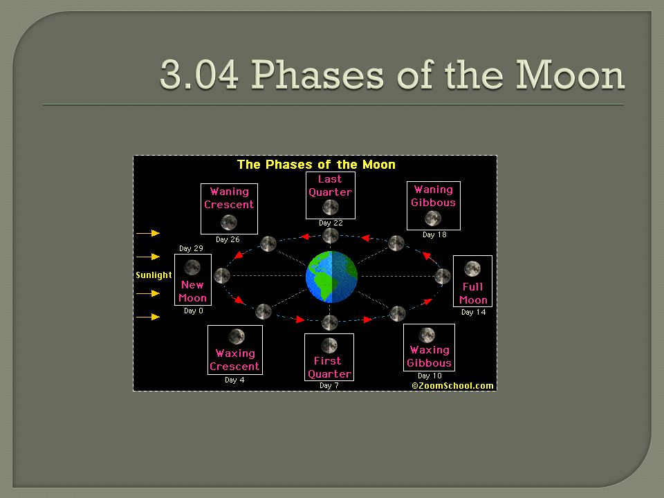 3.04 Phases of the Moon