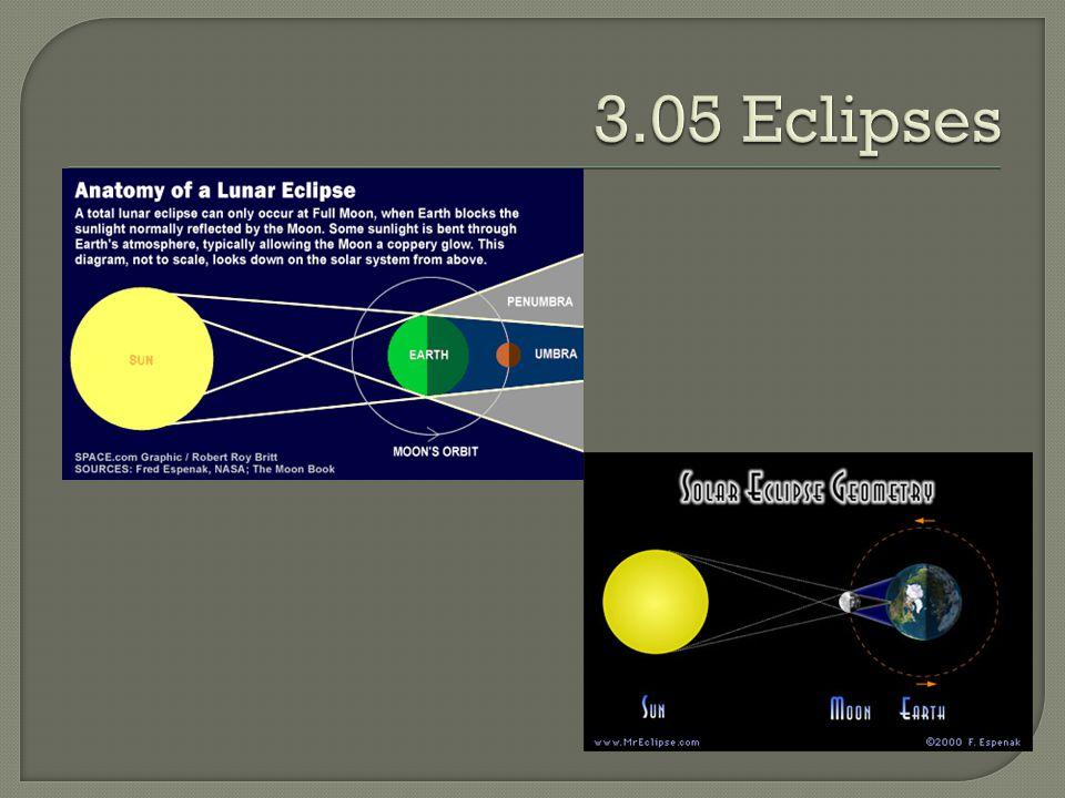 3.05 Eclipses