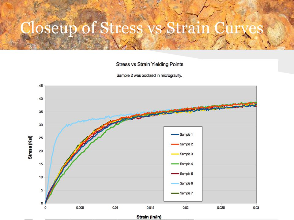 Closeup of Stress vs Strain Curves