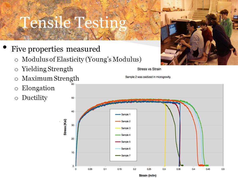 Tensile Testing Five properties measured