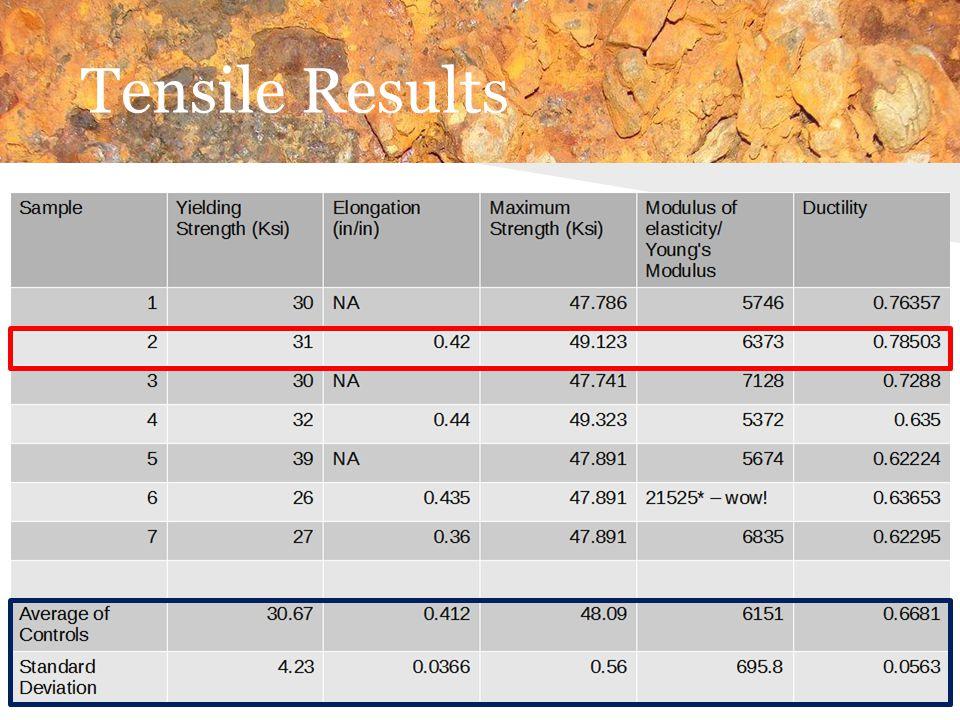 Tensile Results