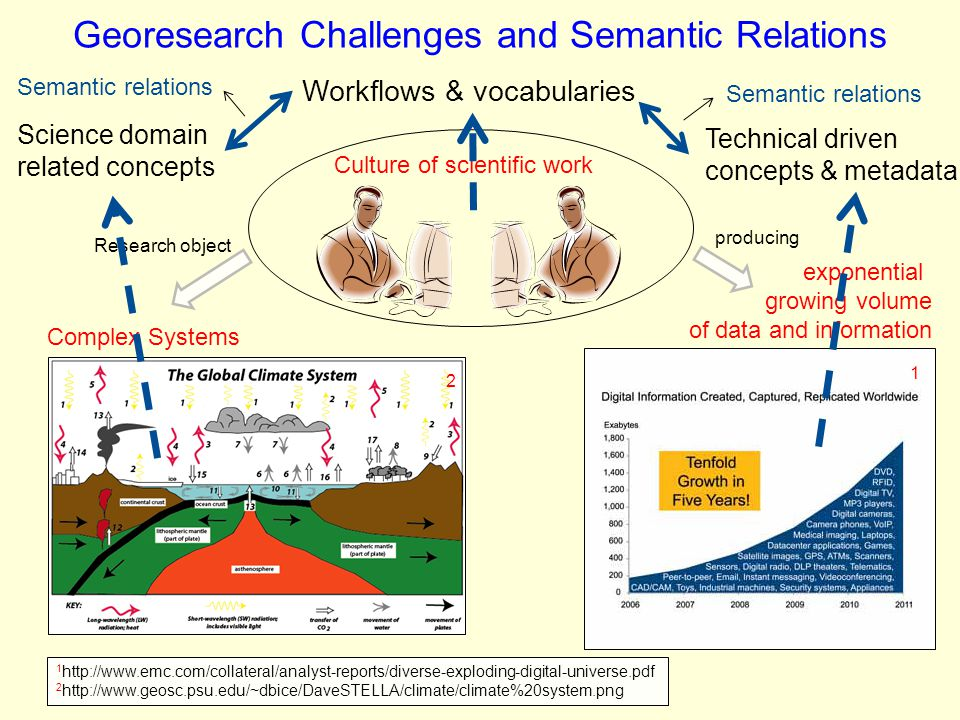 Georesearch Challenges and Semantic Relations
