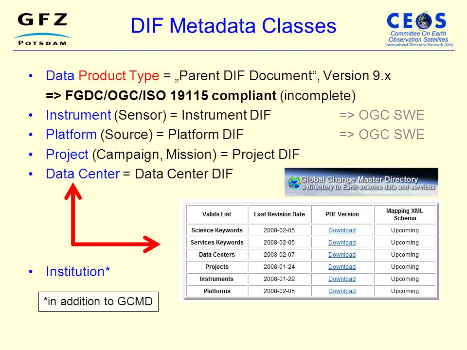 "DIF Metadata Classes Data Product Type = ""Parent DIF Document , Version 9.x. => FGDC/OGC/ISO 19115 compliant (incomplete)"