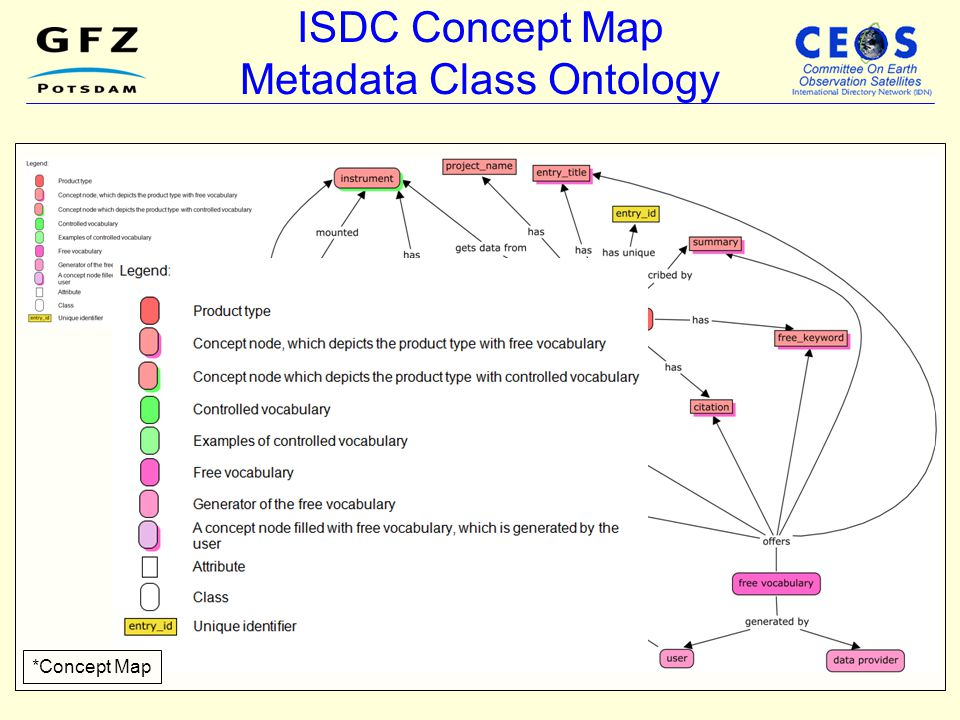 ISDC Concept Map Metadata Class Ontology