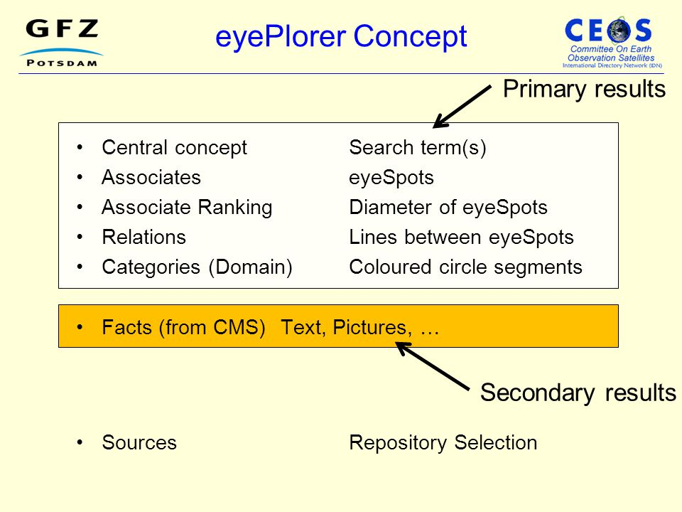 eyePlorer Concept Primary results Secondary results