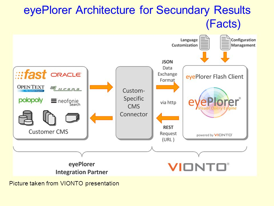 eyePlorer Architecture for Secundary Results (Facts)