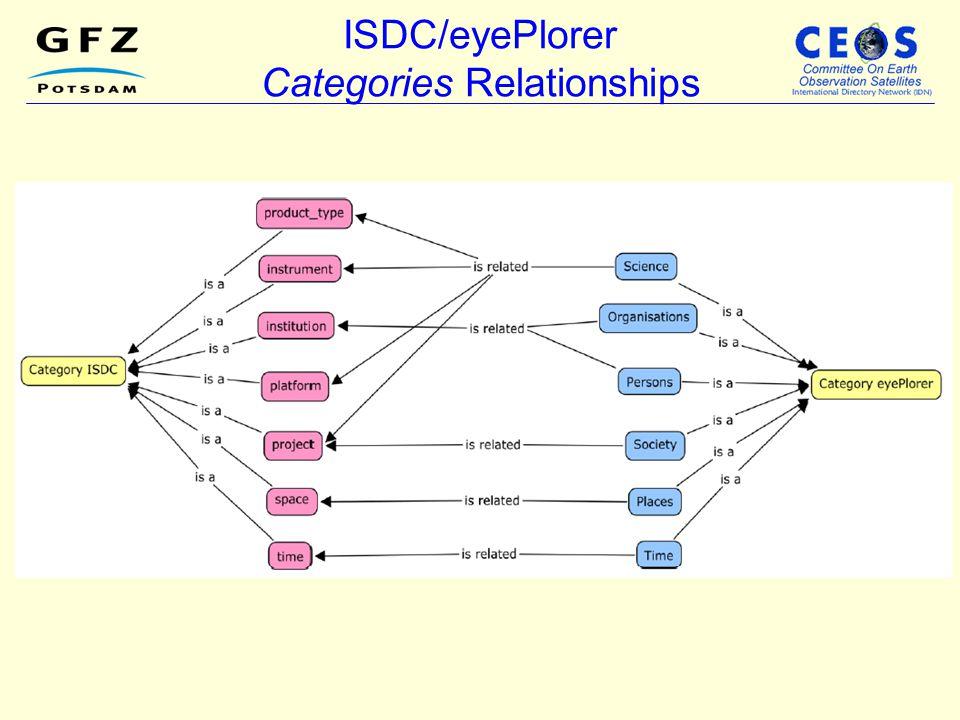 ISDC/eyePlorer Categories Relationships