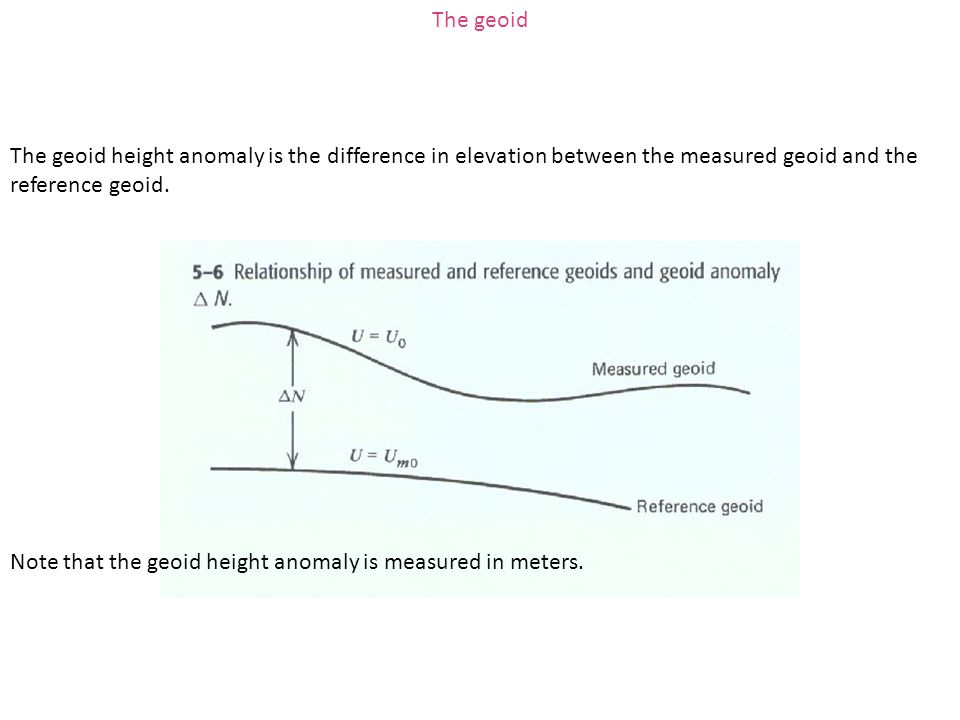 The geoid The geoid height anomaly is the difference in elevation between the measured geoid and the reference geoid.