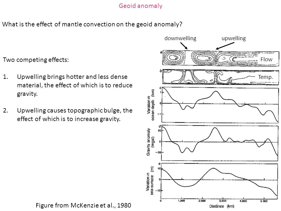 What is the effect of mantle convection on the geoid anomaly