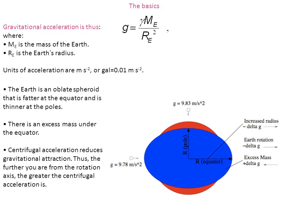 The basics Gravitational acceleration is thus: where: ME is the mass of the Earth. RE is the Earth's radius.