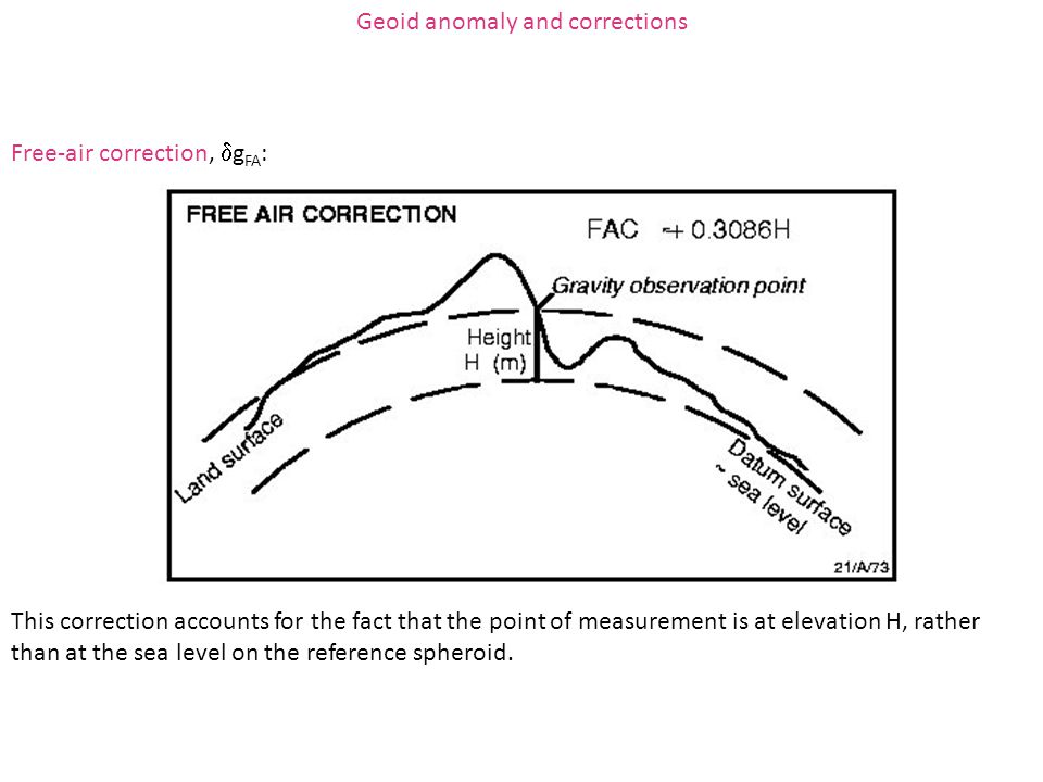 Geoid anomaly and corrections