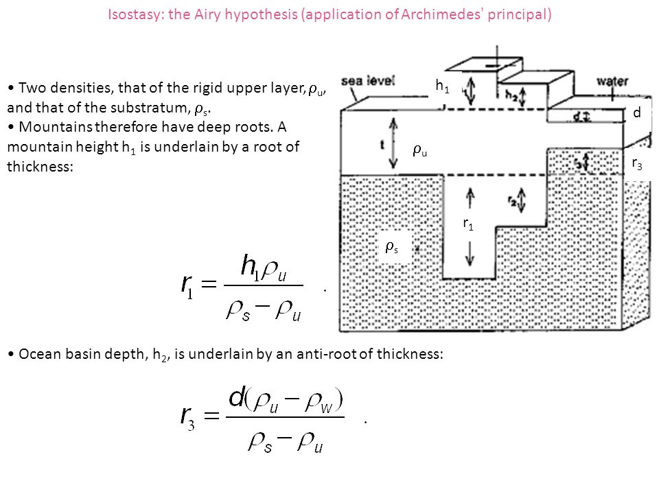 Isostasy: the Airy hypothesis (application of Archimedes' principal)