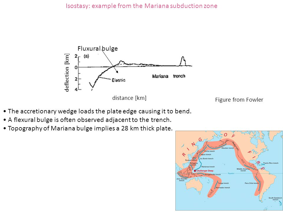 Isostasy: example from the Mariana subduction zone