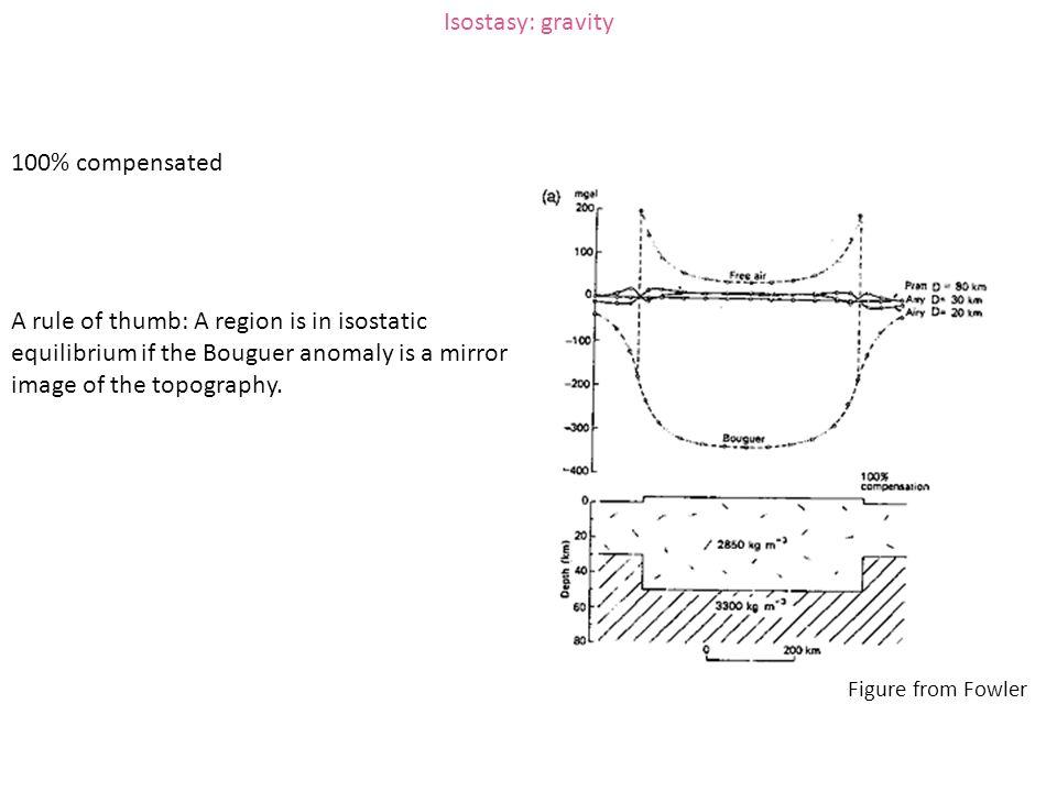 Isostasy: gravity 100% compensated
