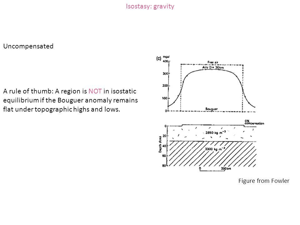 Isostasy: gravity Uncompensated