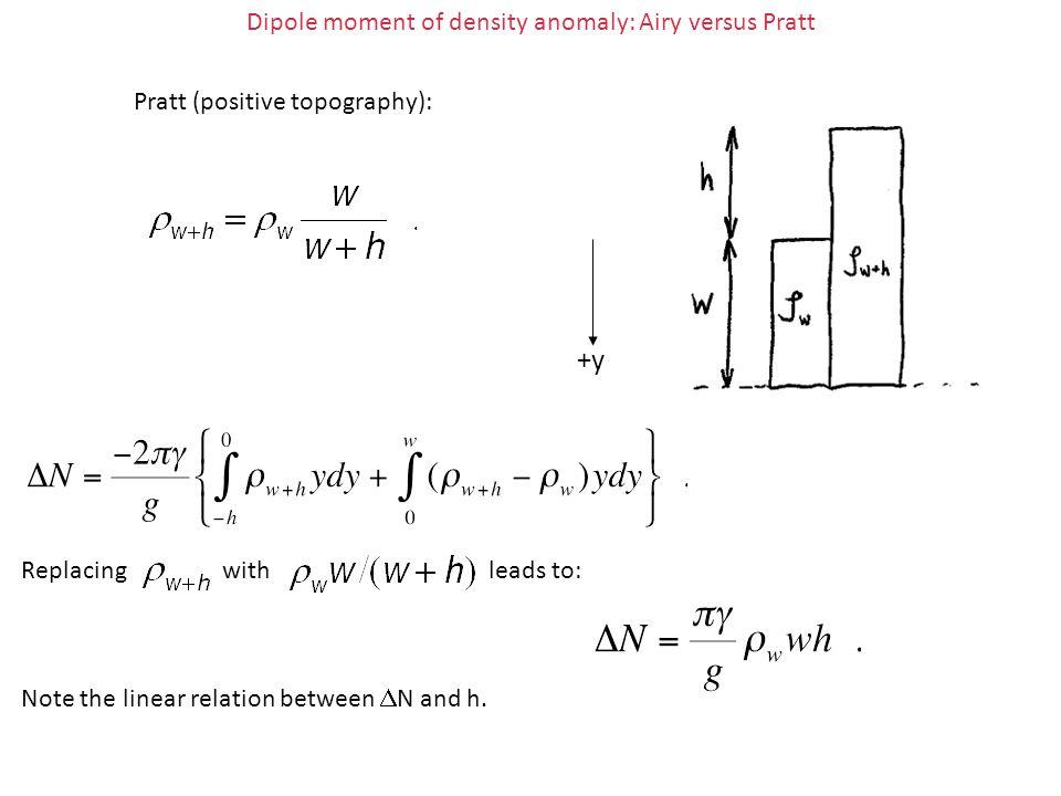 Dipole moment of density anomaly: Airy versus Pratt