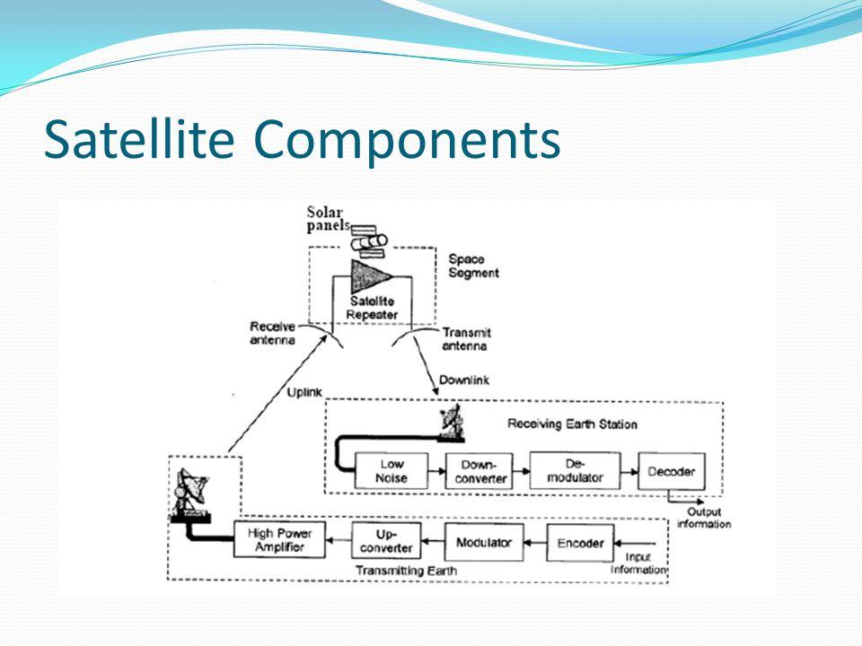 Satellite Components