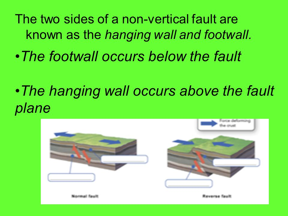 The footwall occurs below the fault