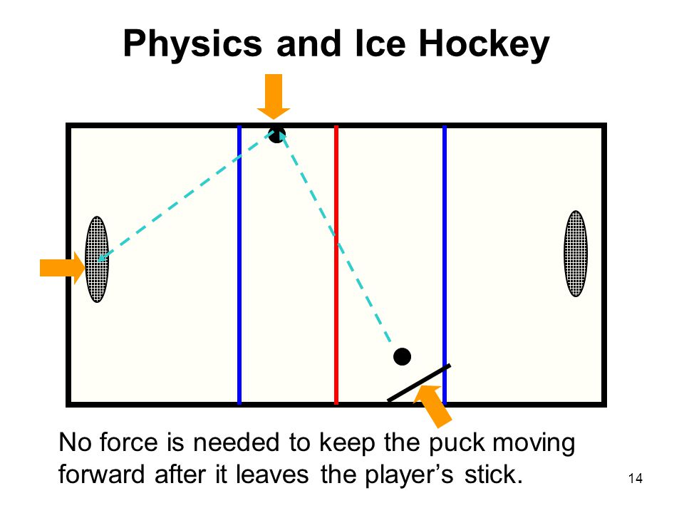 Physics and Ice Hockey No force is needed to keep the puck moving