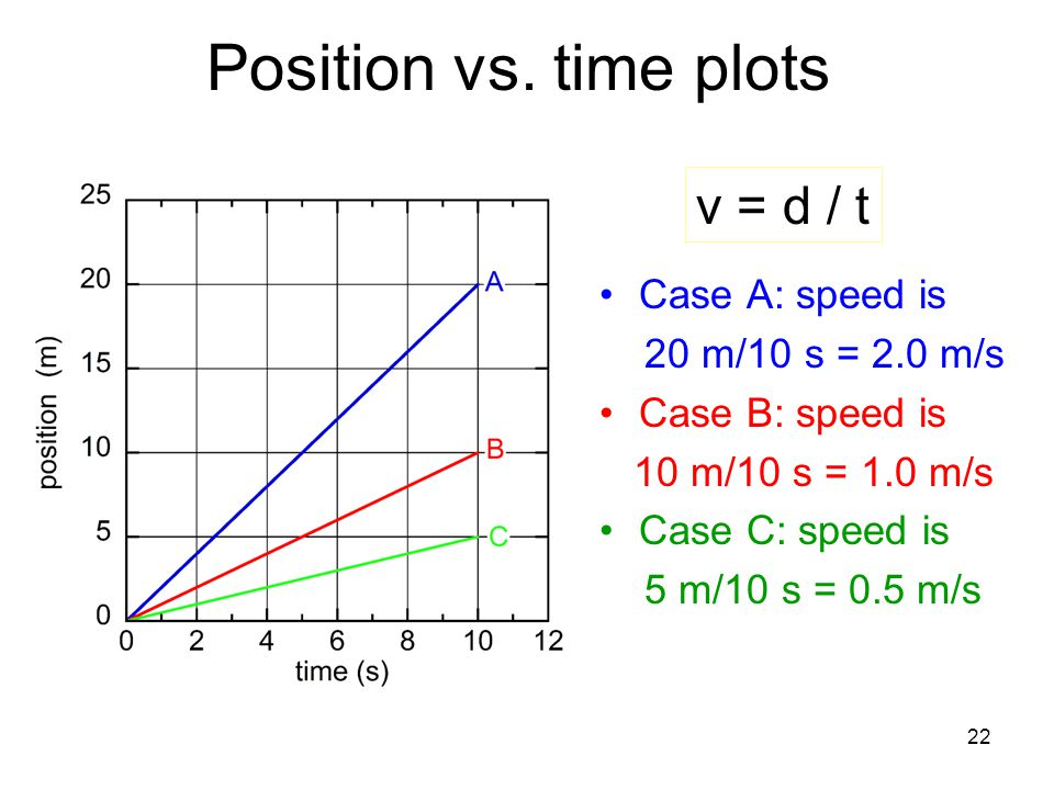 Position vs. time plots v = d / t Case A: speed is 20 m/10 s = 2.0 m/s