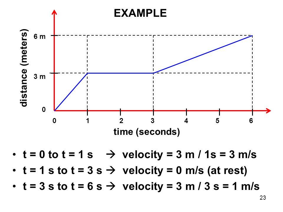t = 0 to t = 1 s  velocity = 3 m / 1s = 3 m/s