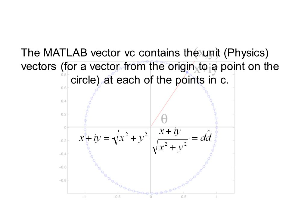 The MATLAB vector vc contains the unit (Physics) vectors (for a vector from the origin to a point on the circle) at each of the points in c.