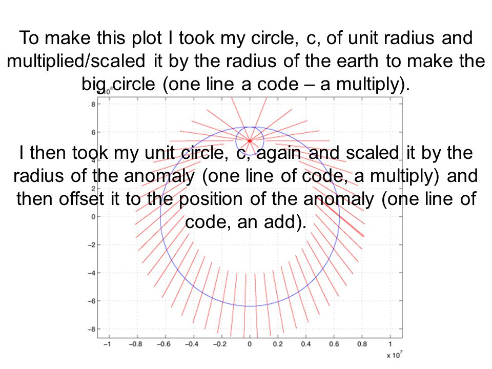 To make this plot I took my circle, c, of unit radius and multiplied/scaled it by the radius of the earth to make the big circle (one line a code – a multiply).