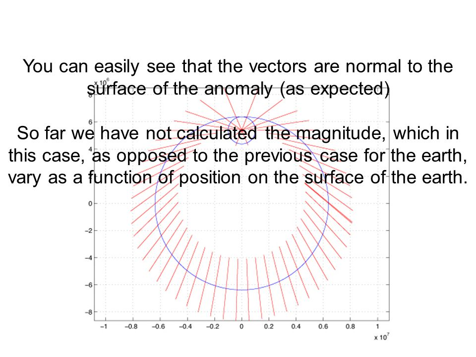 You can easily see that the vectors are normal to the surface of the anomaly (as expected)