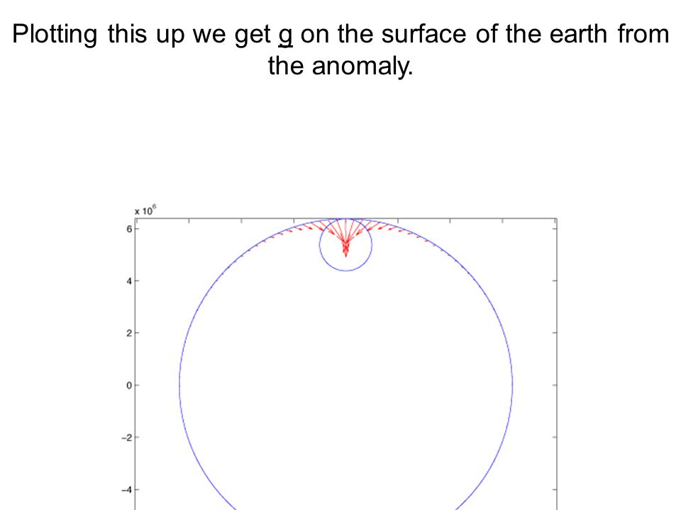 Plotting this up we get g on the surface of the earth from the anomaly.