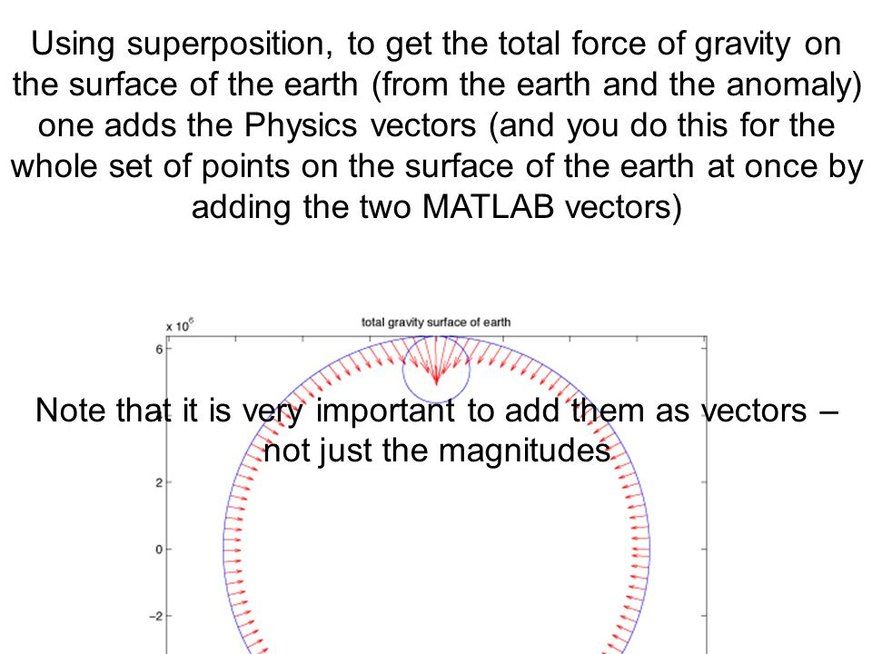 Using superposition, to get the total force of gravity on the surface of the earth (from the earth and the anomaly) one adds the Physics vectors (and you do this for the whole set of points on the surface of the earth at once by adding the two MATLAB vectors)