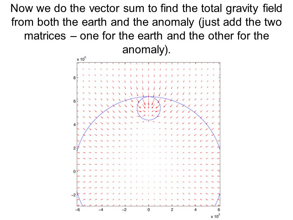Now we do the vector sum to find the total gravity field from both the earth and the anomaly (just add the two matrices – one for the earth and the other for the anomaly).
