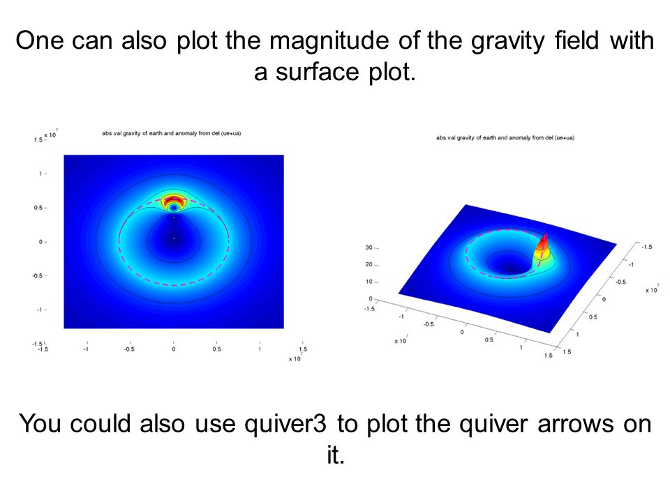 You could also use quiver3 to plot the quiver arrows on it.