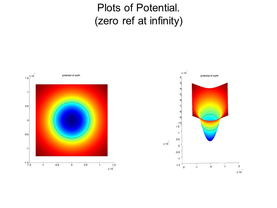 Plots of Potential. (zero ref at infinity)