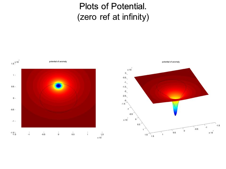 Plots of Potential. (zero ref at infinity) Plots of Potential.