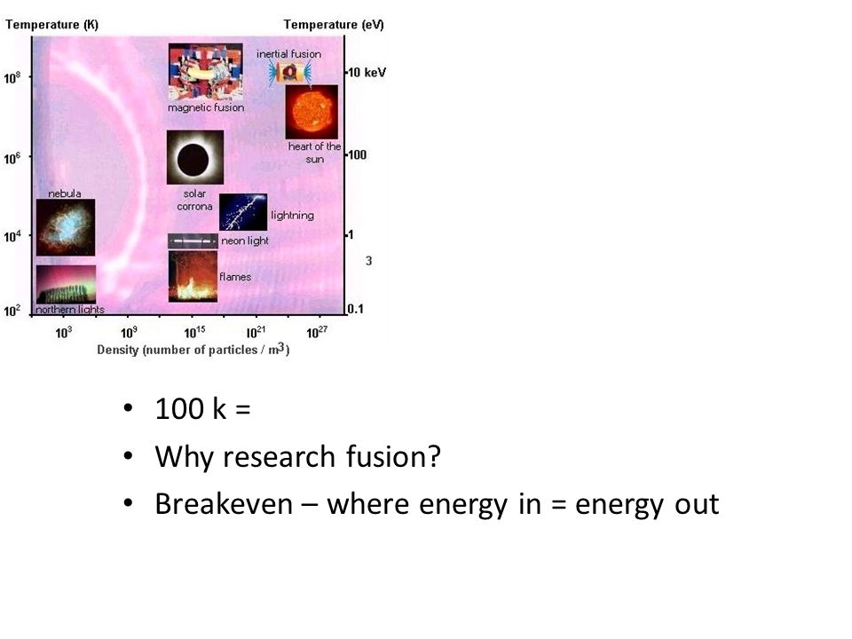 100 k = Why research fusion Breakeven – where energy in = energy out