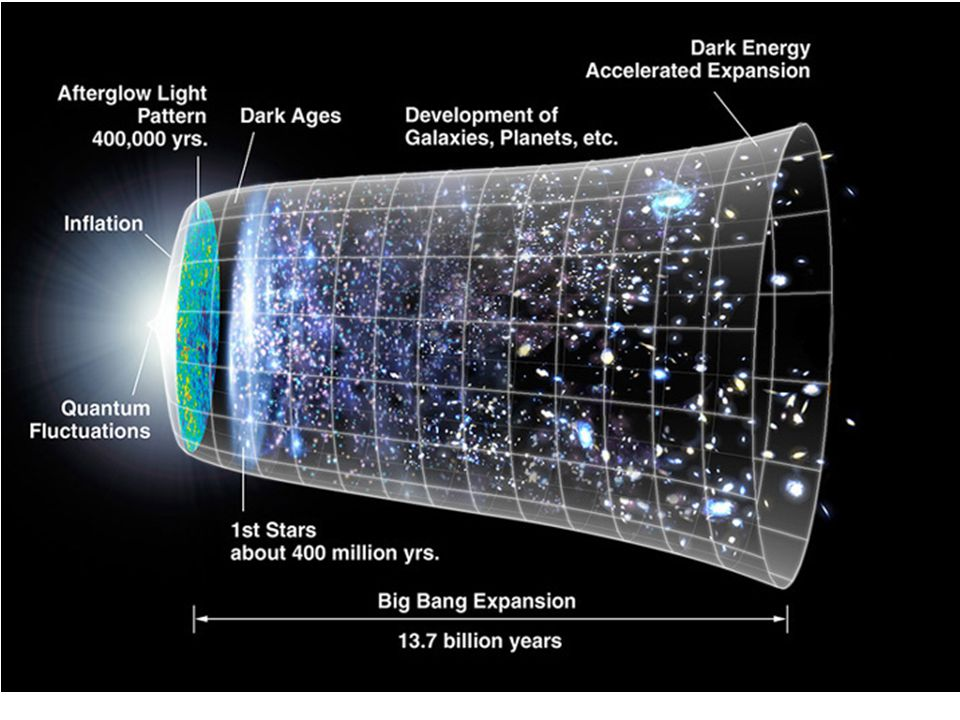 Why were the dark ages dark – gravity need time to pull everything toger